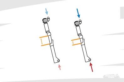 Lorsque les deux sollicitations sont équilibrées, la suspension trouve un certain équilibre. Faible effort, logiquement peu de débattement consommé. Effort plus important, plus de débattement consommé.