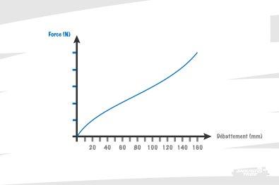 On peut donc facilement tracer une courbe de force : débattement en abscisse, et la force nécessaire pour atteindre chaque millimètre, en ordonnée.