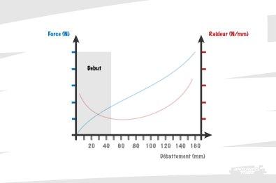 """Pour être plus précis, le début de course se situe entre le débattement 0, et le SAG, soit 30 à 40% selon les vélos. Ainsi, étudier ce """"début de course"""", ça revient à étudier le comportement de la suspension quand la roue est en l'air (débattement 0), entre en contact avec le sol (le fameux """"toucher"""") et rejoint la position d'équilibre au SAG."""