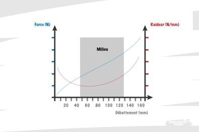 """Ensuite, le milieu de course se situe précisément entre le SAG, et une limite que l'on pousse volontiers jusqu'à 70 à 80% de la course, soit au delà du deuxième tiers """"classique"""" qui se situerait à 66%."""