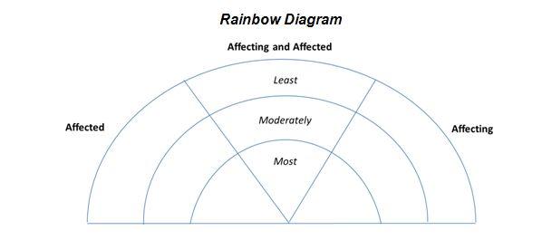 Rainbow and onion diagrams
