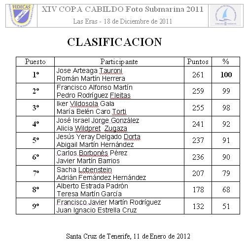 Publicada el acta de clasificación de la Copa Cabildo 2011