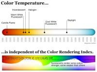 CRI of LED light source | Eneltec Group