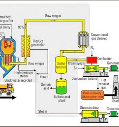 this is how a combined cycle plant works to produce electricity and captures waste heat from the gas turbine to increase efficiency and electrical output  [ 1528 x 1103 Pixel ]