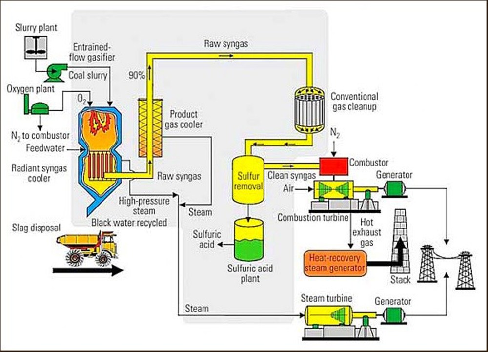 medium resolution of this is how a combined cycle plant works to produce electricity and captures waste heat from the gas turbine to increase efficiency and electrical output