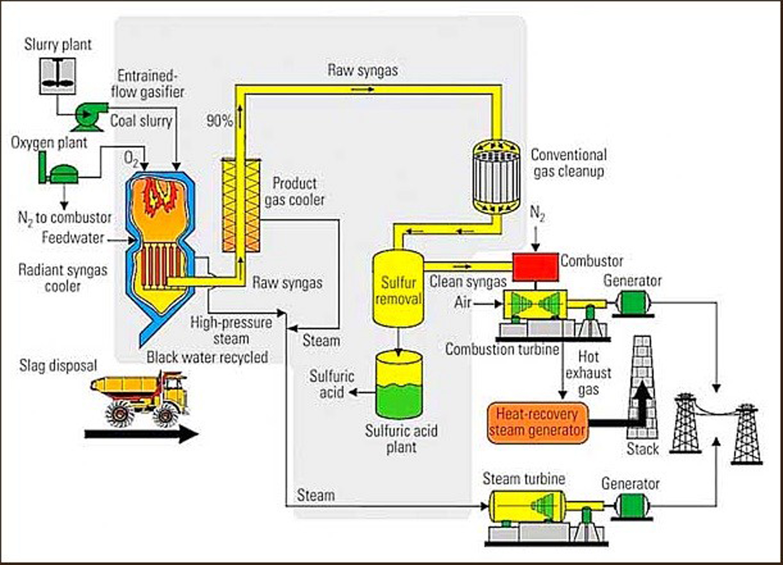hight resolution of this is how a combined cycle plant works to produce electricity and captures waste heat from the gas turbine to increase efficiency and electrical output