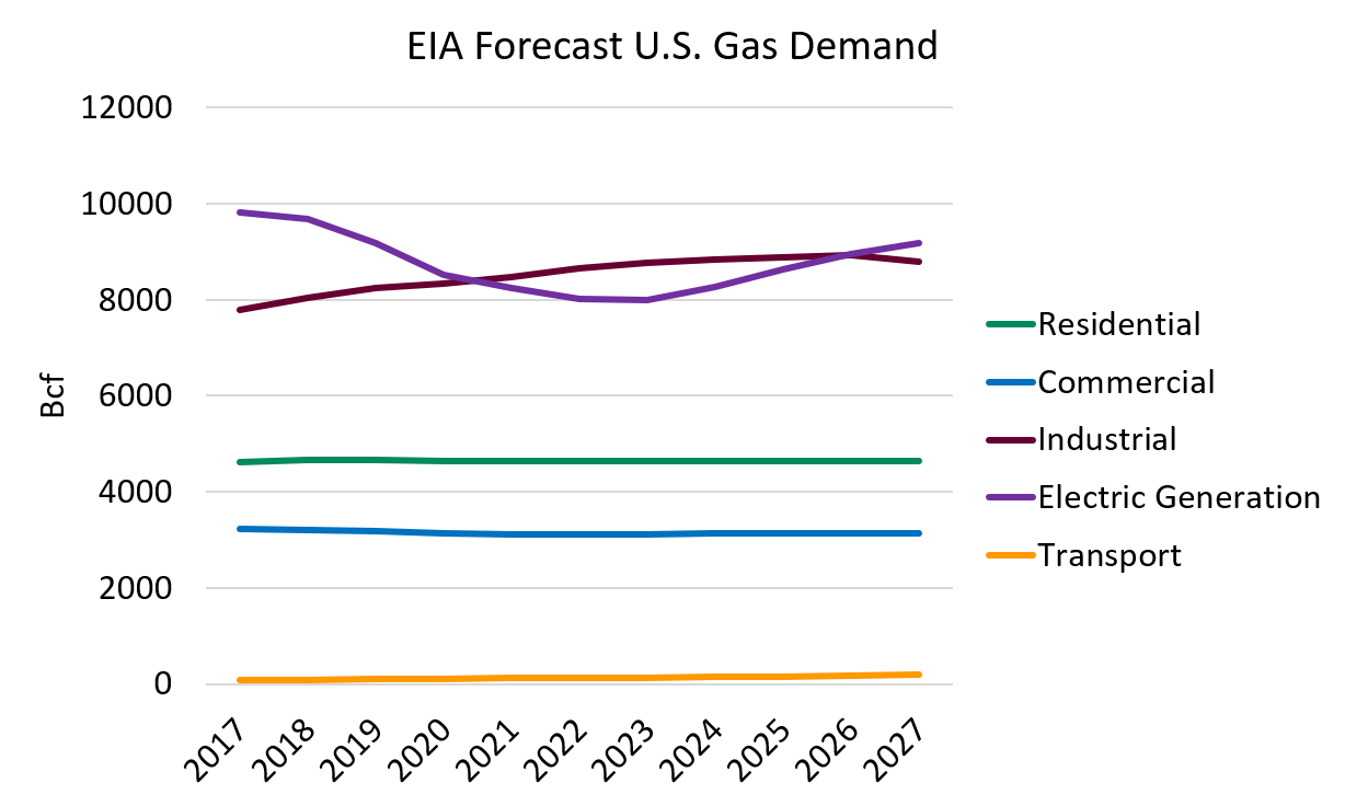 Forecast U.S. Gas Demand