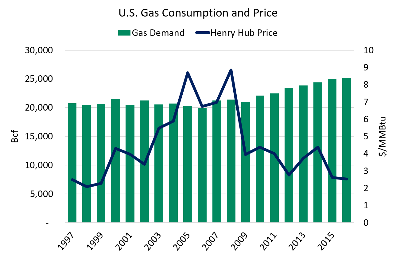U.S. Gas Consumption and Price