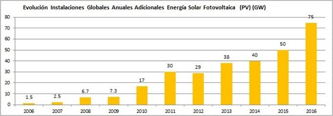 Energía Solar Fotovoltaica 2016