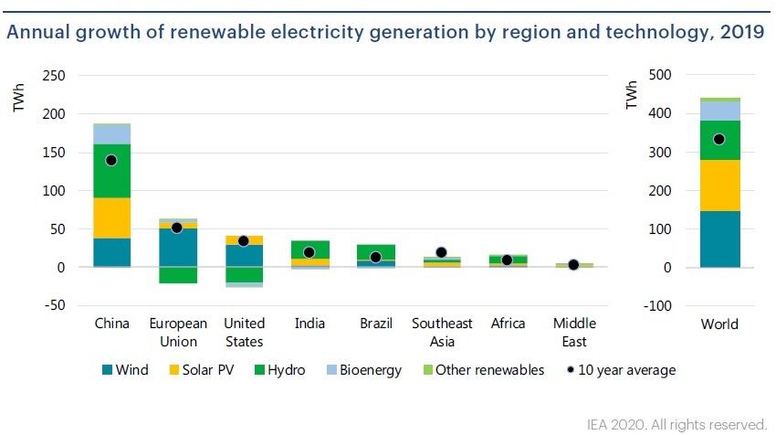 Energía renovable en 2019