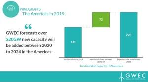 La energía eólica en América en 2019