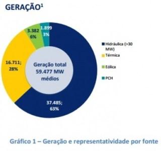 En Brasil la biomasa cubre el 8% del consumo eléctrico