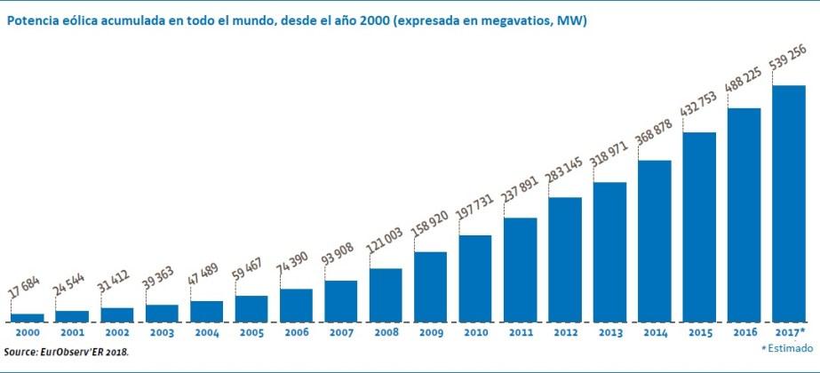 https://i0.wp.com/www.energias-renovables.com/ficheroenergias/fotos/eolica/original/e/evolucin_potencia_elica_instalada_en_todo_el_mundo.jpg?w=923&ssl=1