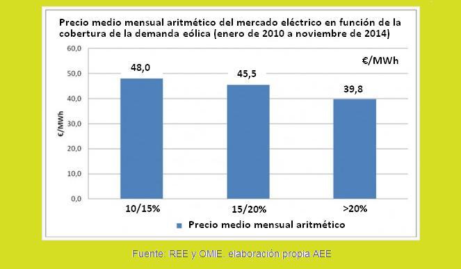 Evolución precios electricidad en función de mayor o menor aportación eólica