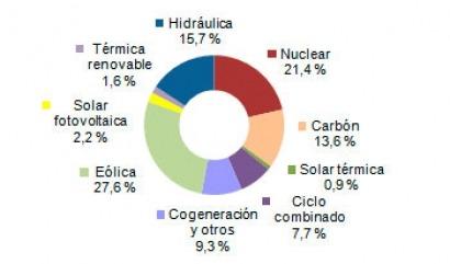 Las renovables produjeron en febrero más electricidad que el carbón y el gas juntos