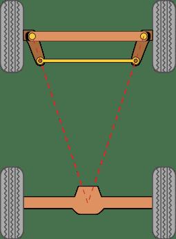 barre de guidage