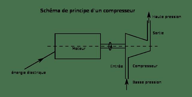 compresseur atlas copco