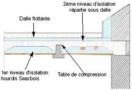 comment isoler sous un toit
