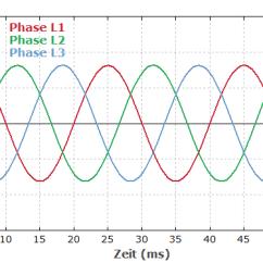 3 Phasen Strom Plate Heat Exchanger Diagram Rp Energie Lexikon Drehstrom Dreiphasenwechselstrom