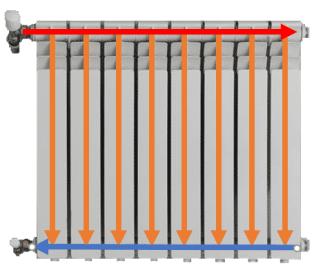 Parcours de l'eau dans un radiateur et haut en bas en passant par le robinet thermostatique BAR-TH-117