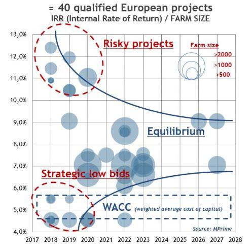 MPrime graph 2 Article EDM Eolien offshore europeen et chute LCOE TRI