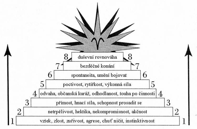 beran inside01 - Vývoj znamení Berana: Cesta činnosti