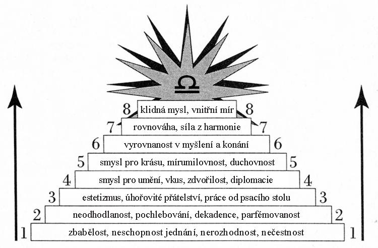 váha inside01 - Vývoj znamení Váhy: Cesta vyrovnanosti