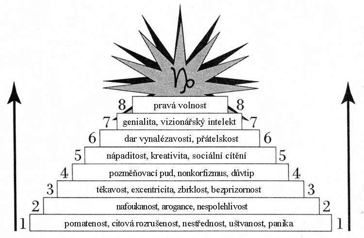 vodnář inside01 - Vývoj znamení Vodnář: Cesta volnosti