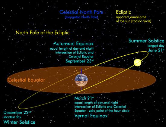 equatorial - Věděli jste, že vaše znamení nemusí být správné?