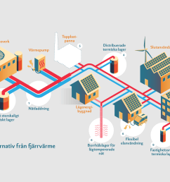we have developed illustrations of flexibility alternatives in district heating networks the purpose is to illustrate the role of thermal energy storage in  [ 5938 x 3382 Pixel ]