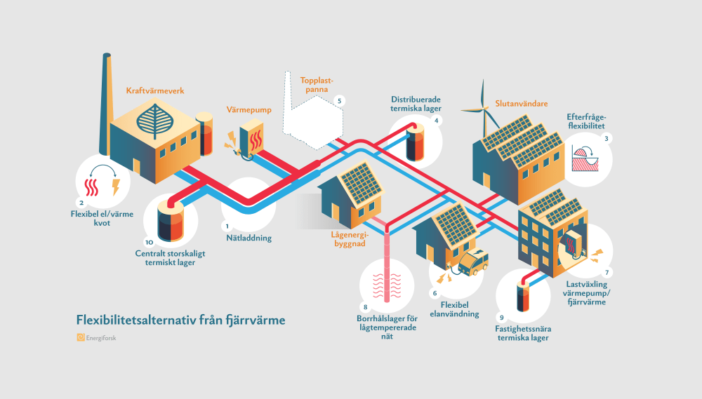 medium resolution of we have developed illustrations of flexibility alternatives in district heating networks the purpose is to illustrate the role of thermal energy storage in