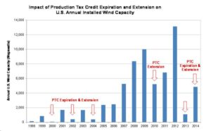 trump-6-tax-credit-chart