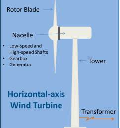 wind power energize connecticut wind turbine energy transfer diagram [ 863 x 1004 Pixel ]