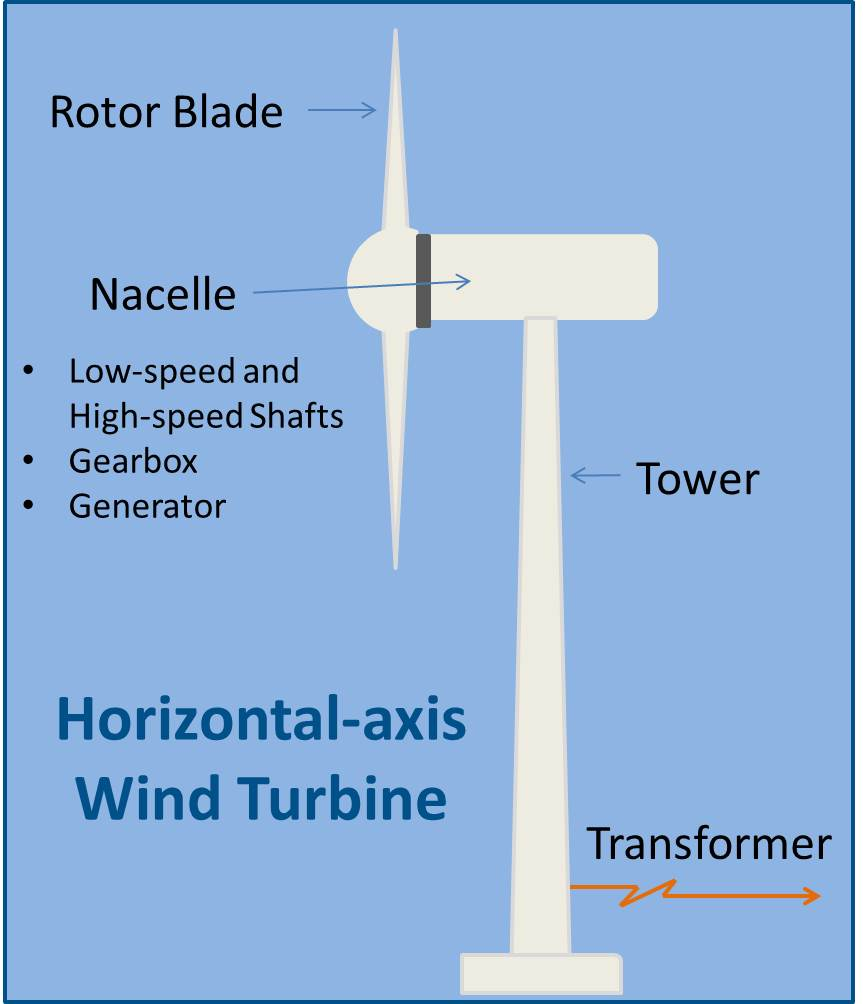medium resolution of wind power energize connecticut wind turbine energy transfer diagram