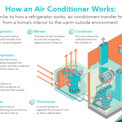 Nordyne Heat Pump Parts Diagram 6 Volt Flachbatterie Energy Saver 101: Home Cooling Infographic | Department Of