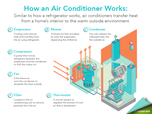 Energy Saver 101: Home Cooling Infographic | Department of