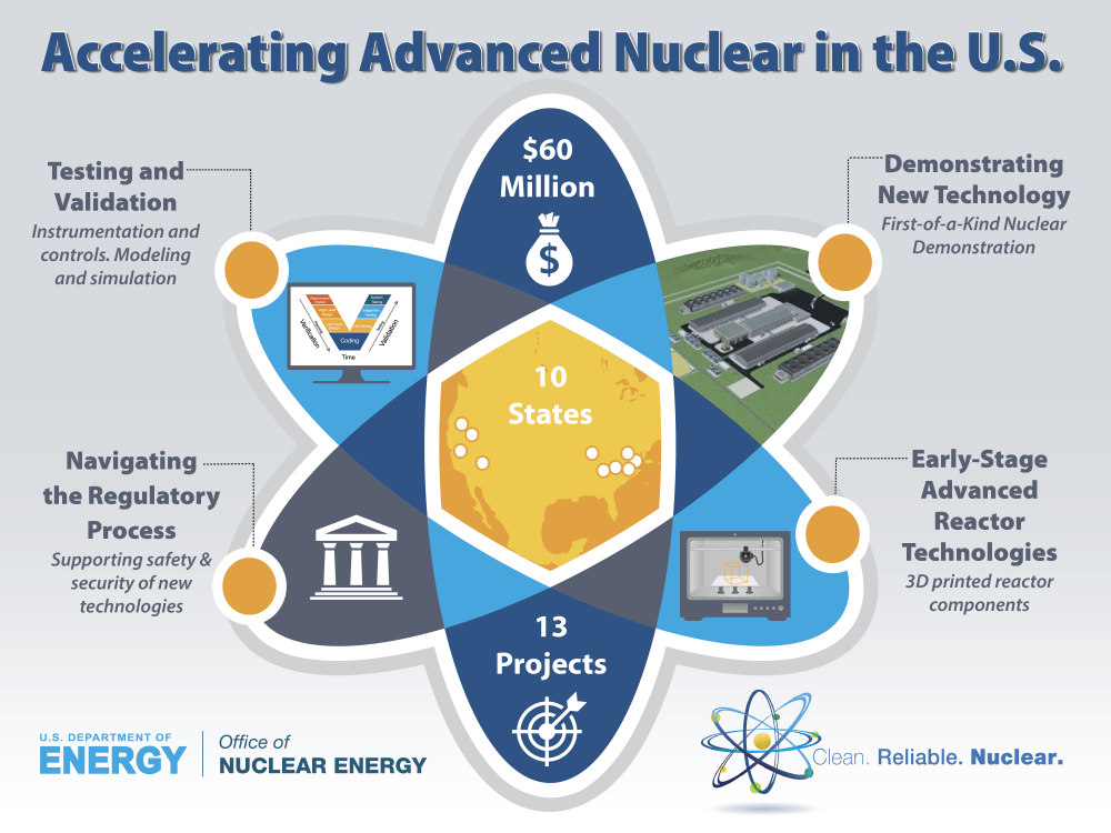 medium resolution of secretary of energy rick perry announces 60 million for u s industry awards in support of advanced nuclear technology development