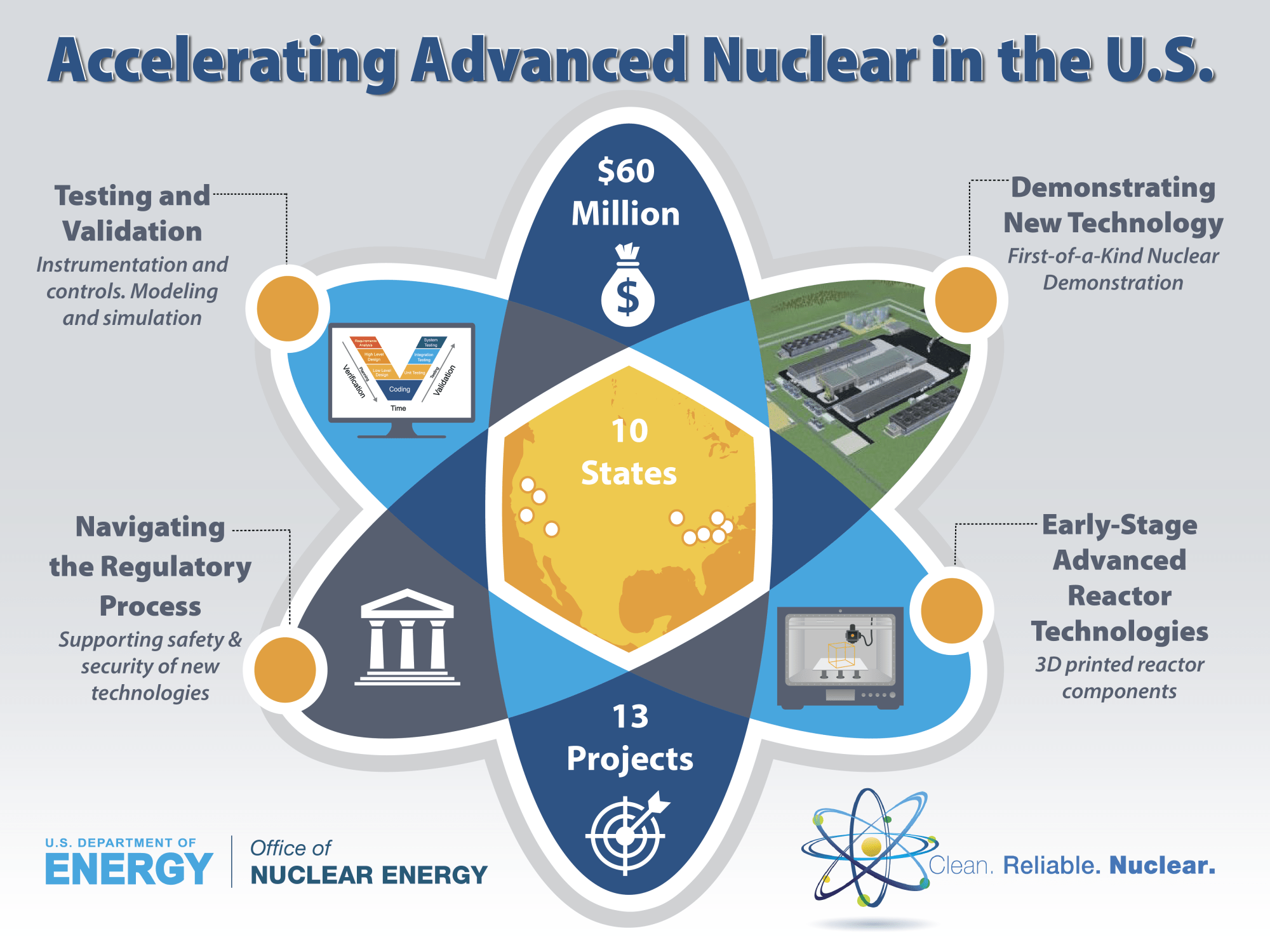 hight resolution of secretary of energy rick perry announces 60 million for u s industry awards in support of advanced nuclear technology development