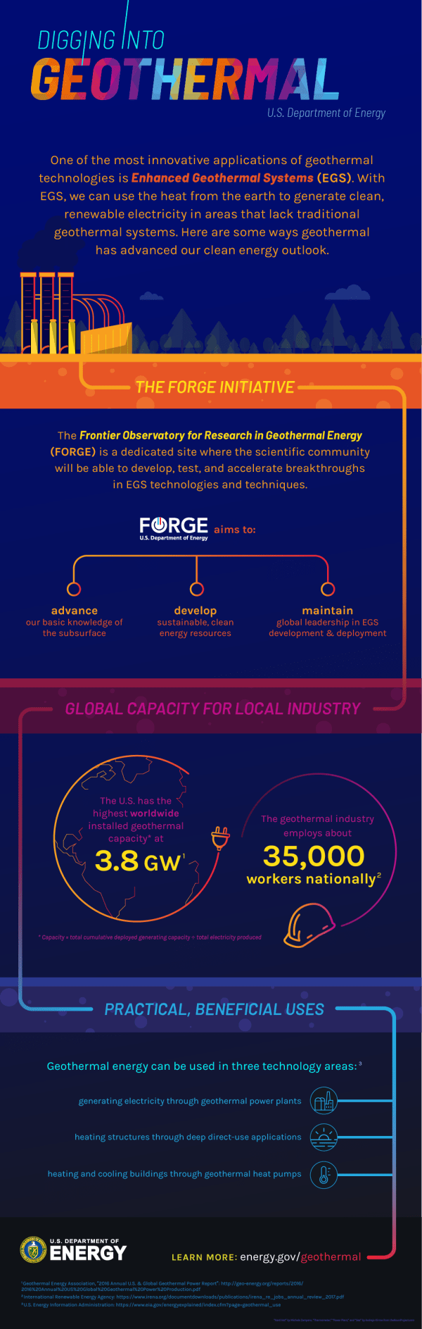 Infographic Digging Geothermal Department Of Energy