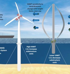 vertical axis wind turbines could reduce offshore wind energy costs [ 1465 x 955 Pixel ]