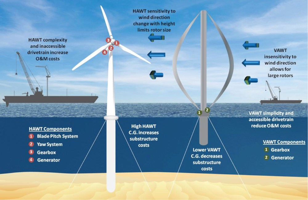 medium resolution of vertical axis wind turbines could reduce offshore wind energy costs