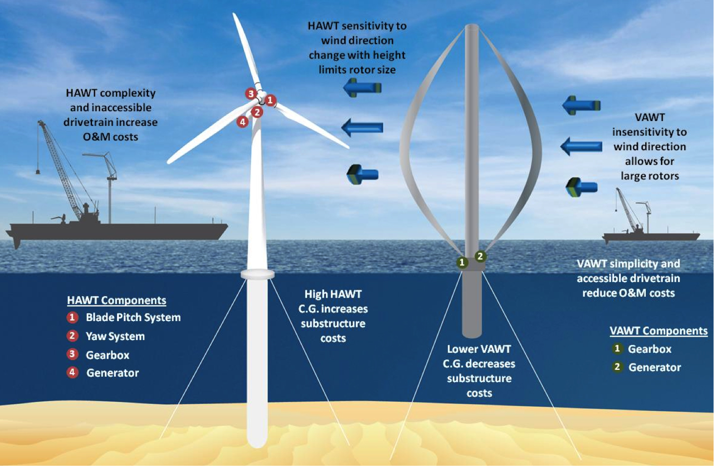 hight resolution of vertical axis wind turbines could reduce offshore wind energy costs