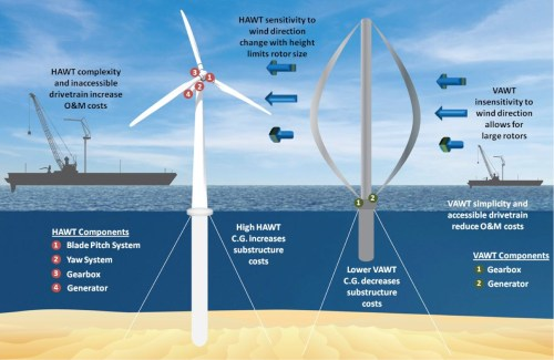 small resolution of vertical axis wind turbines could reduce offshore wind energy costs