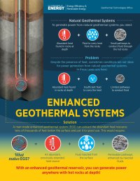 Enhanced Geothermal Systems | Department of Energy