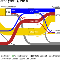 Sankey Diagram For Solar Power Rockford Fosgate P2 10 Wiring Advanced Manufacturing Office Update July 2014
