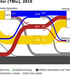 a snapshot of amo s sankey diagram depicting the flow of energy throughout the entire u s manufacturing [ 2400 x 1132 Pixel ]