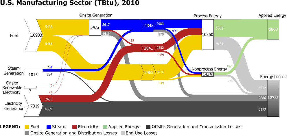 medium resolution of a snapshot of amo s sankey diagram depicting the flow of energy throughout the entire u s manufacturing