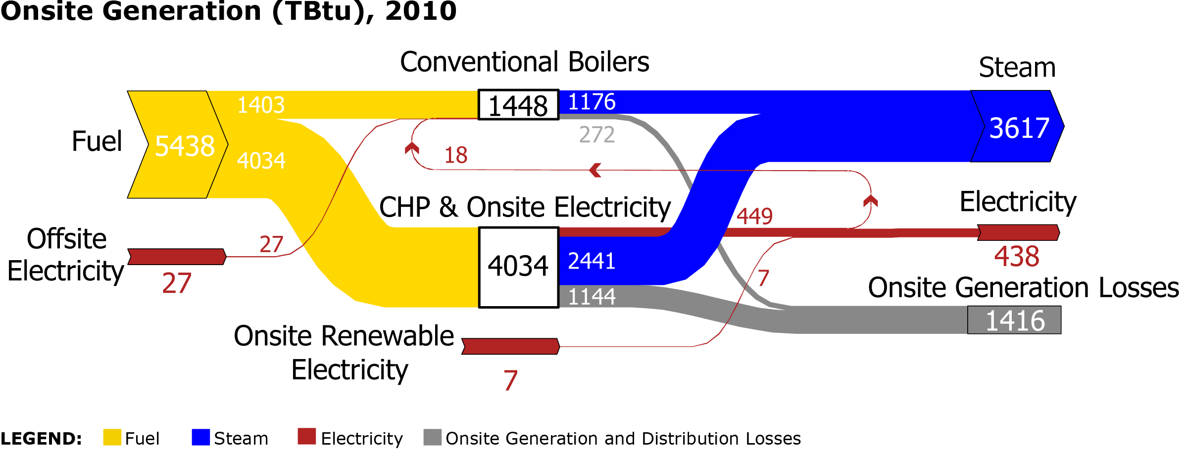 sankey diagram for solar power how to draw swimlane in visio static of onsite generation u s