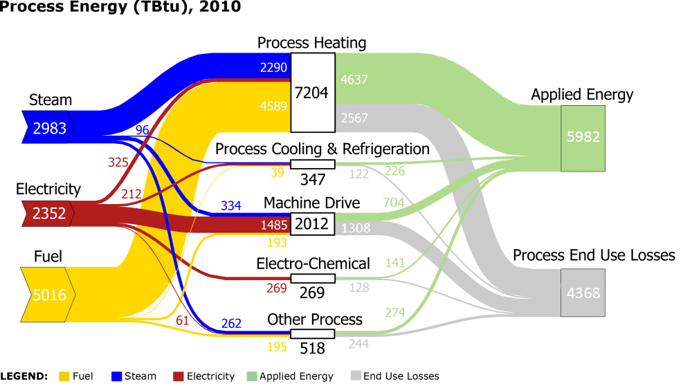 energy transformation diagram of a computer system static sankey process in u.s. manufacturing sector | department