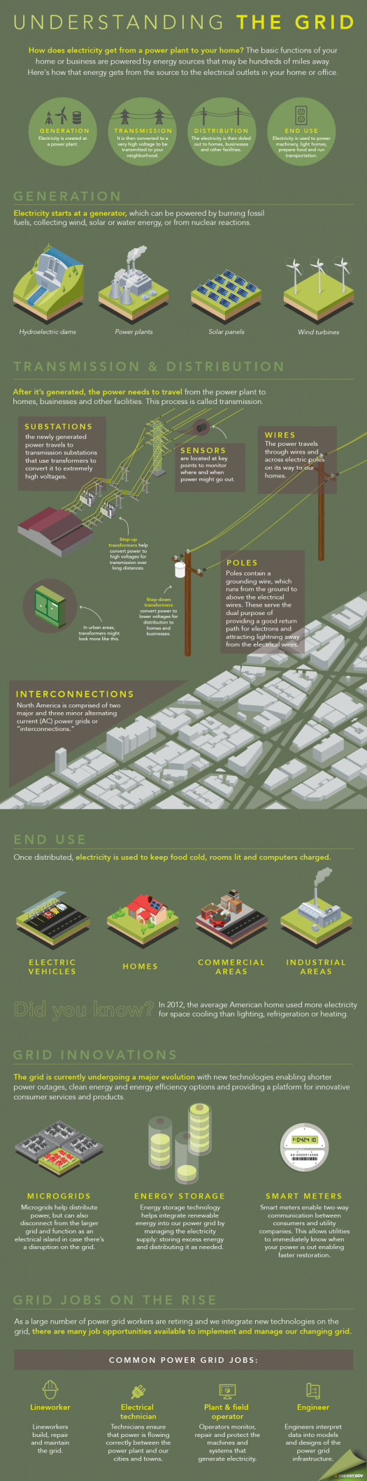 hight resolution of our gridweek infographic shows how electricity is generated transmitted and distributed for use in